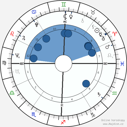 Heriwenta Mae Faggs wikipedie, horoscope, astrology, instagram