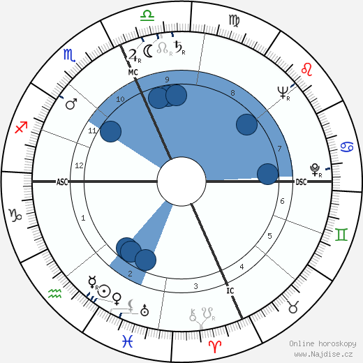 Herman Kahn wikipedie, horoscope, astrology, instagram