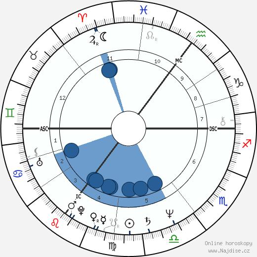 Hermann Guthmann wikipedie, horoscope, astrology, instagram
