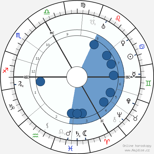 Hermann Hesse wikipedie, horoscope, astrology, instagram