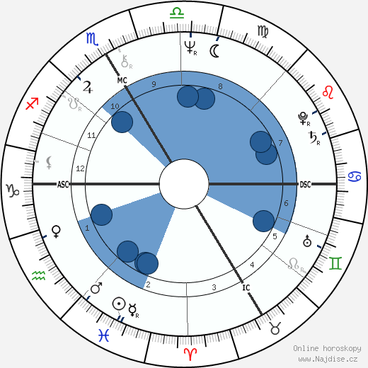 Hermann Meyer wikipedie, horoscope, astrology, instagram