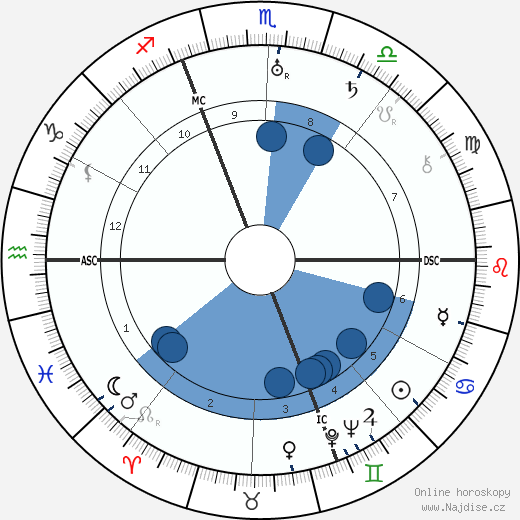 Hermann Oberth wikipedie, horoscope, astrology, instagram