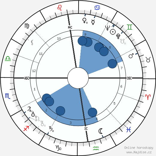 Hermann Reutter wikipedie, horoscope, astrology, instagram