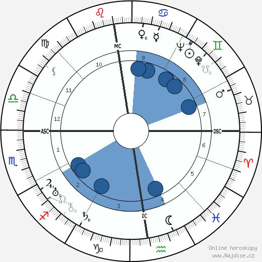 Hermann Reutter wikipedie, horoscope, astrology, instagram