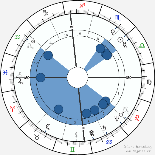 Hermann Sporner wikipedie, horoscope, astrology, instagram