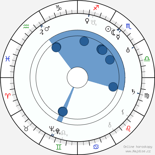Hermína Vojtová wikipedie, horoscope, astrology, instagram