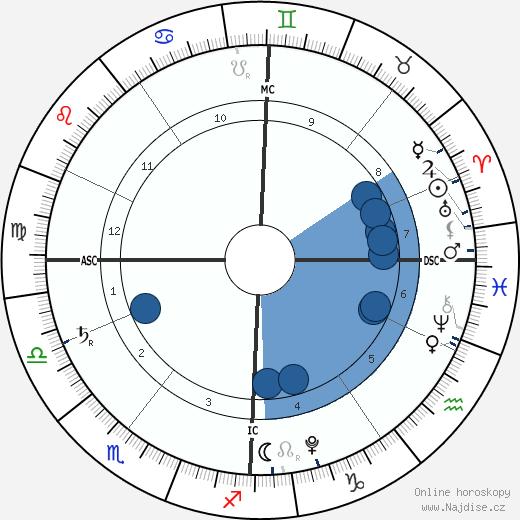 Hero Harper Quinn wikipedie, horoscope, astrology, instagram