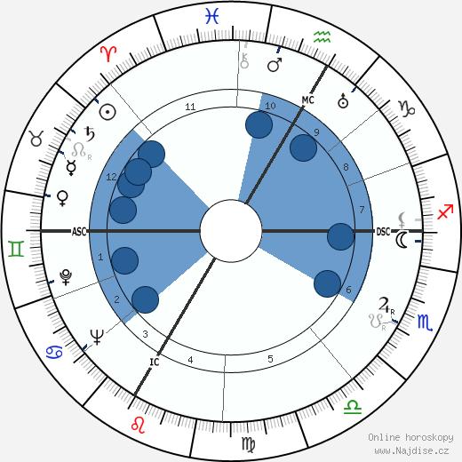Hervé Bazin wikipedie, horoscope, astrology, instagram