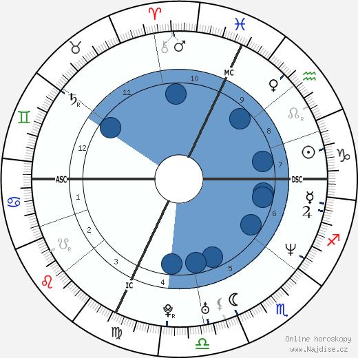 Hervé Falciani wikipedie, horoscope, astrology, instagram