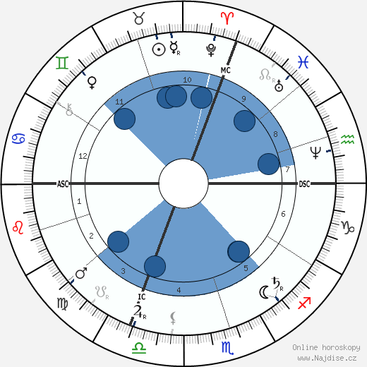 Hilaire Chardonnet wikipedie, horoscope, astrology, instagram