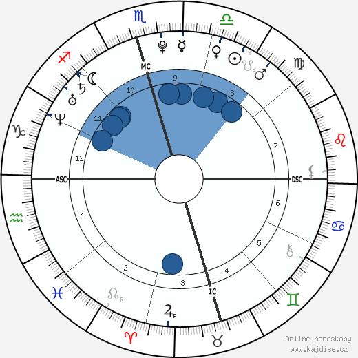 Hilary Duff wikipedie, horoscope, astrology, instagram