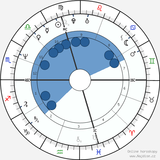 Hilary Gabrieli wikipedie, horoscope, astrology, instagram