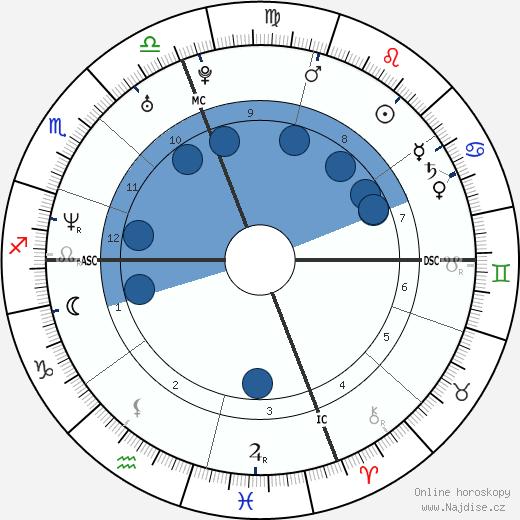 Hilary Swank wikipedie, horoscope, astrology, instagram