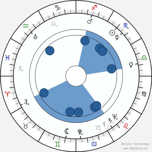 Hilkka Helinä wikipedie, horoscope, astrology, instagram
