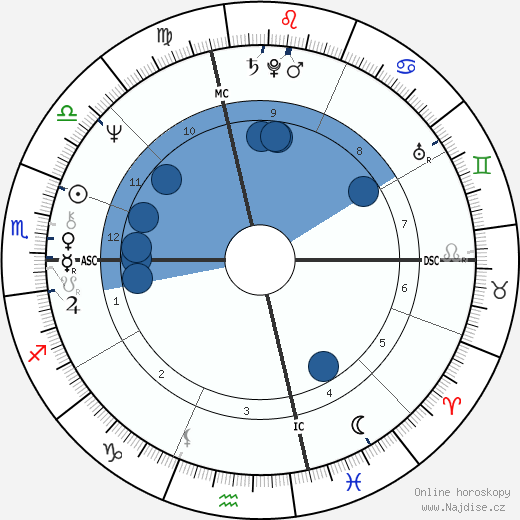 Hillary Clinton wikipedie, horoscope, astrology, instagram