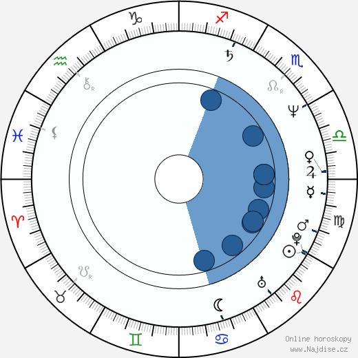 Hiltrud Breyer wikipedie, horoscope, astrology, instagram