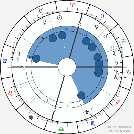 Himchan wikipedie, horoscope, astrology, instagram
