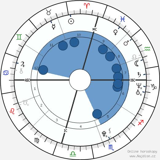 Himchan wikipedie, horoscope, astrology, instagram
