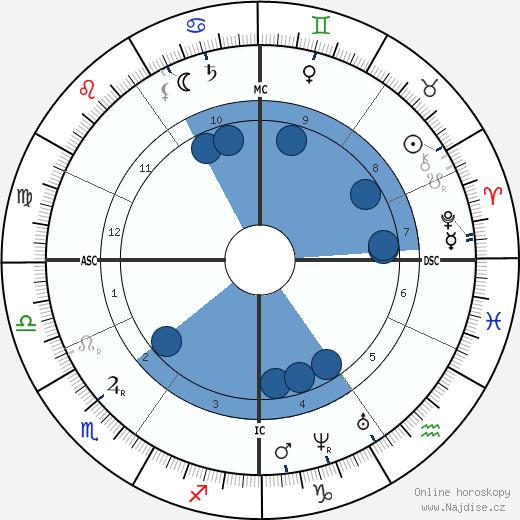 Hippolyte Taine wikipedie, horoscope, astrology, instagram