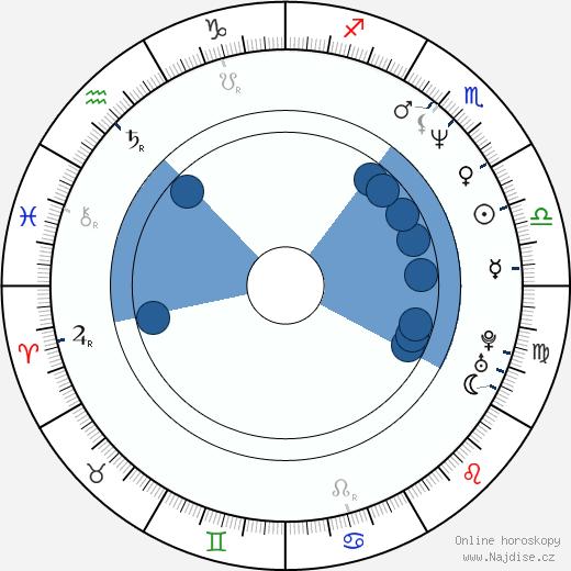 Hiro Kanagawa wikipedie, horoscope, astrology, instagram