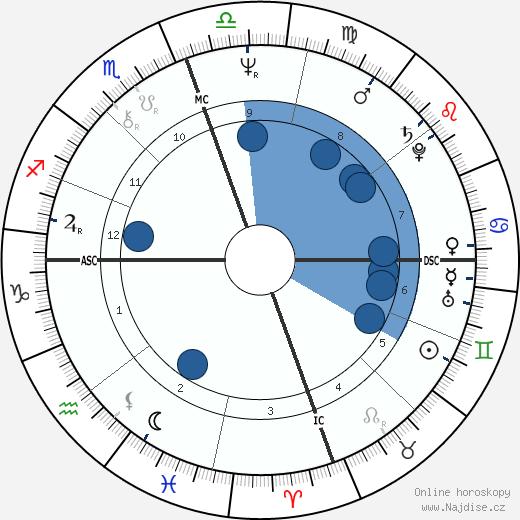 Hiro Yamagata wikipedie, horoscope, astrology, instagram