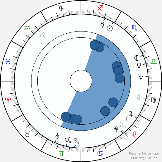 Hiroshi Ueda wikipedie, horoscope, astrology, instagram