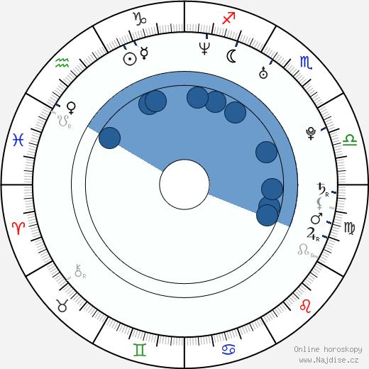 Hiroši Tamaki wikipedie, horoscope, astrology, instagram