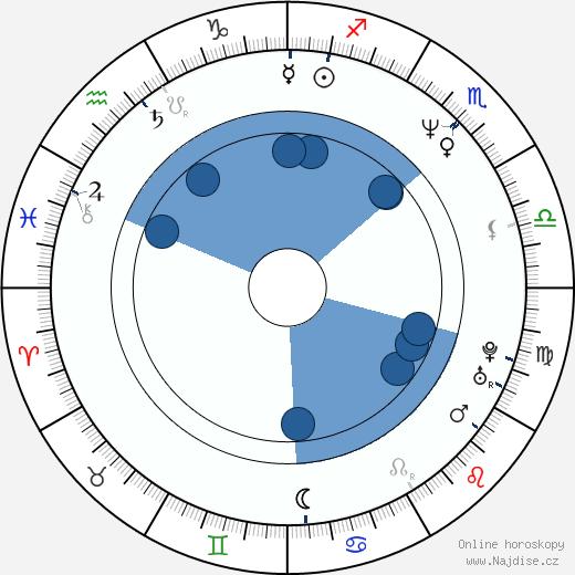 Holly Gagnier wikipedie, horoscope, astrology, instagram