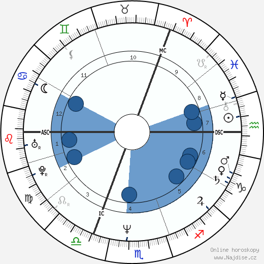 Holly Johnson wikipedie, horoscope, astrology, instagram
