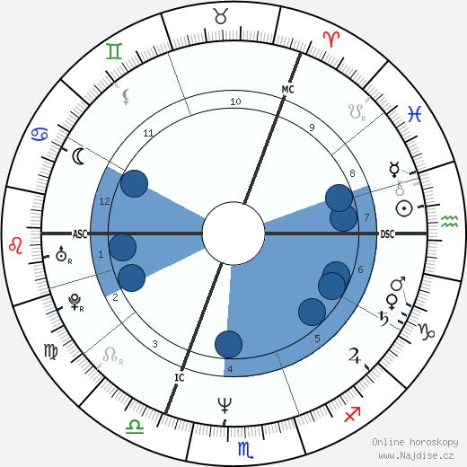 Holly Johnson wikipedie, horoscope, astrology, instagram