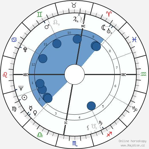 Horace Silver wikipedie, horoscope, astrology, instagram