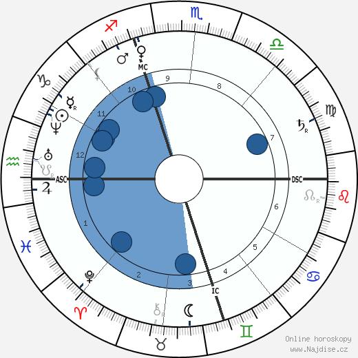 Horatio Alger wikipedie, horoscope, astrology, instagram