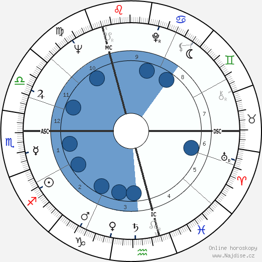 Horst Buchholz wikipedie, horoscope, astrology, instagram