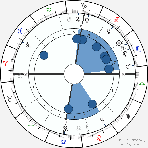 Howard Baker wikipedie, horoscope, astrology, instagram