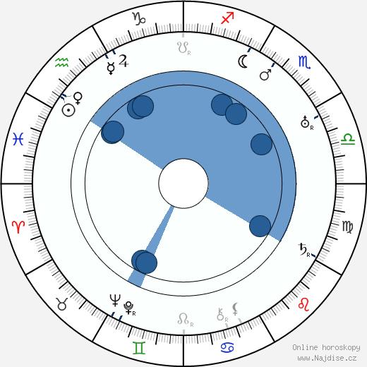 Howard Bretherton wikipedie, horoscope, astrology, instagram