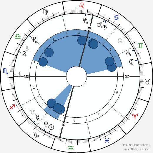 Howard Carpendale wikipedie, horoscope, astrology, instagram
