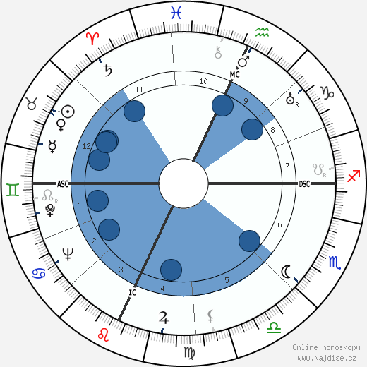 Howard Da Silva wikipedie, horoscope, astrology, instagram