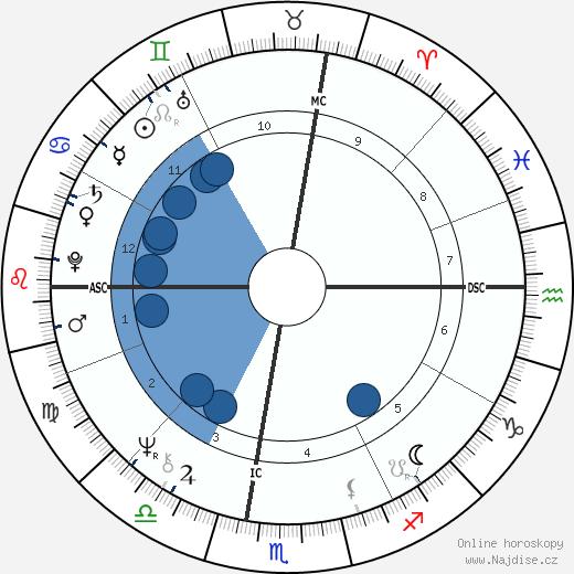 Howard Fried wikipedie, horoscope, astrology, instagram