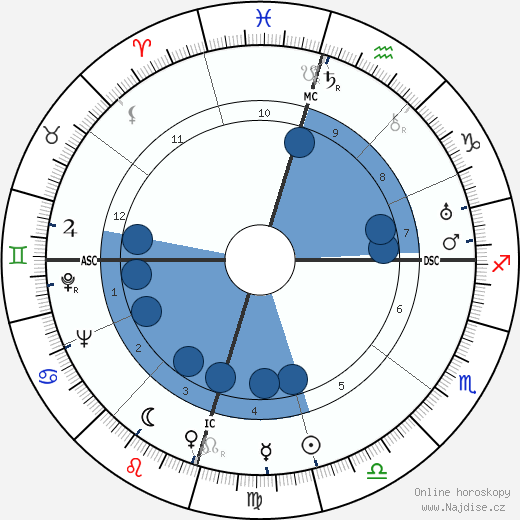 Howard Hughes wikipedie, horoscope, astrology, instagram