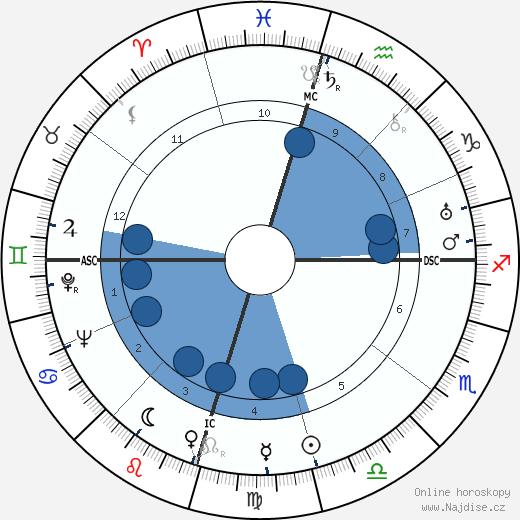 Howard Hughes wikipedie, horoscope, astrology, instagram