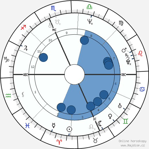 Howard Sasportas wikipedie, horoscope, astrology, instagram