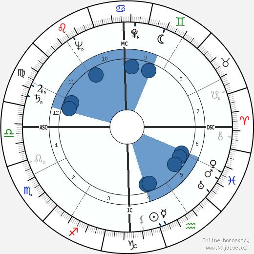 Howard Unruh wikipedie, horoscope, astrology, instagram