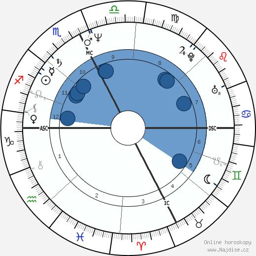 Howie Mandel wikipedie, horoscope, astrology, instagram