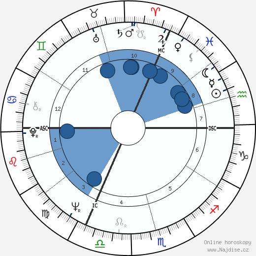 Hubert Burda wikipedie, horoscope, astrology, instagram