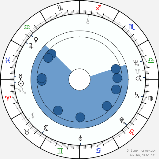 Hubert J. Schoemaker wikipedie, horoscope, astrology, instagram
