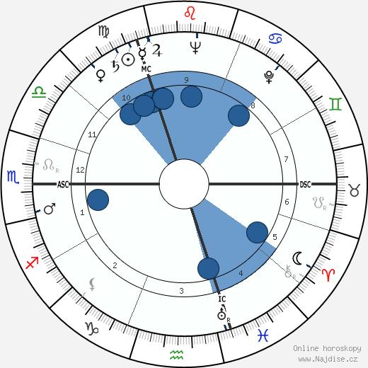 Hubert Léon Lampo wikipedie, horoscope, astrology, instagram