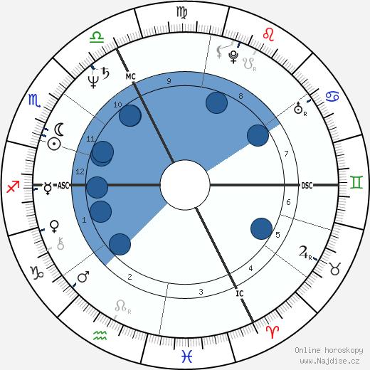 Hubert von Goisern wikipedie, horoscope, astrology, instagram