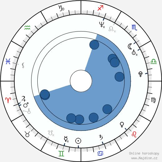 Hugh Dancy wikipedie, horoscope, astrology, instagram