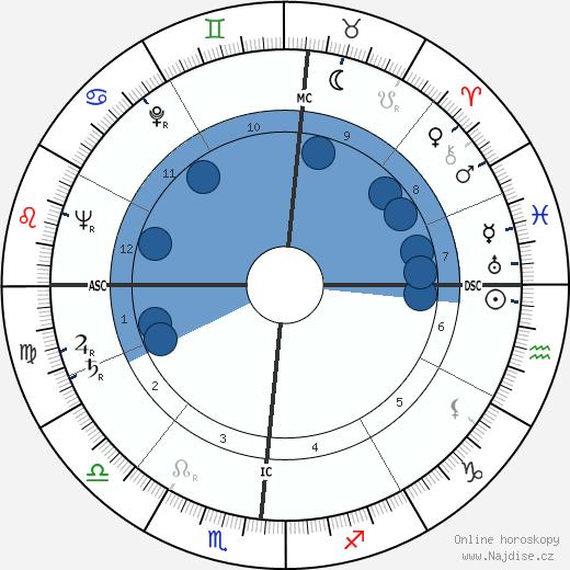 Hugh Downs wikipedie, horoscope, astrology, instagram