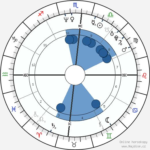 Hugh Jackman wikipedie, horoscope, astrology, instagram